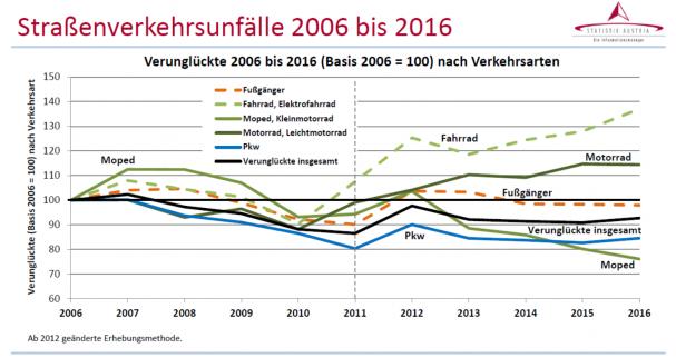 2016_unfallzahlen_stat_austria_entwicklung06-16.png