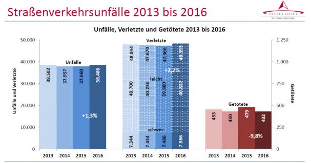 2016_unfallzahlen_stat_austria_gesamt.png