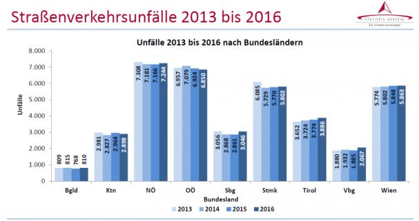 2016_unfallzahlen_stat_austria_laender.png