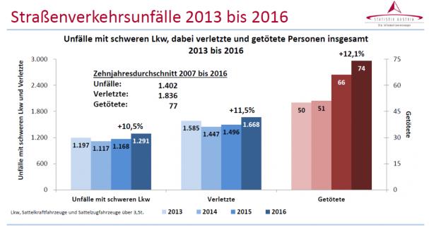 2016_unfallzahlen_stat_austria_lkw.png
