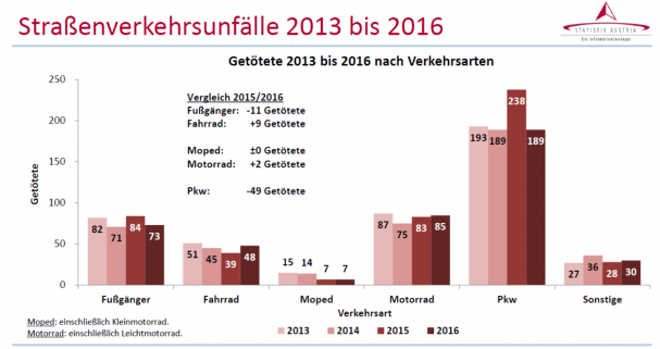 2016_unfallzahlen_stat_austria_radgetoete.png