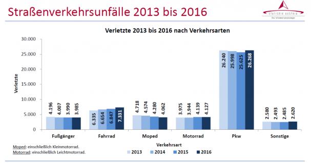 2016_unfallzahlen_stat_austria_verkehrsarten.png