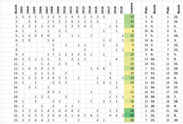 bauprogramm_auswertung_2003-2019.png
