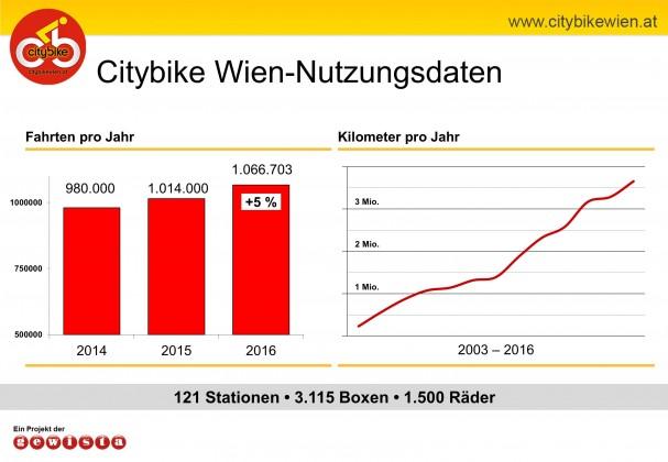 citybikewieninfomappe2017_32588_de.jpg