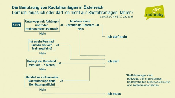 Benutzung_Radfahranlagen_April2019.jpg
