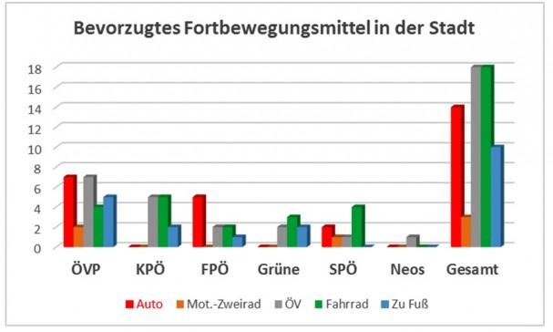 Bevorzugte Verkehrsmittelwahl Grazer GemeinderätInnen.jpg