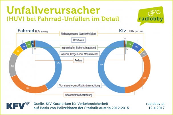 grafik2_detailunfallsverursacher.png