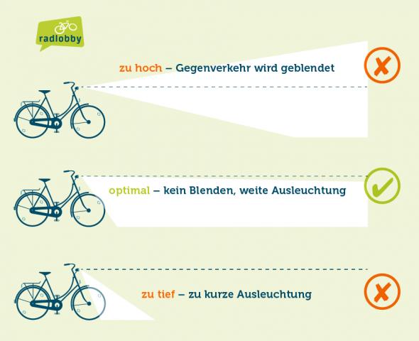 Gute Beleuchtung am Fahrrad erhöht die Verkehrssicherheit