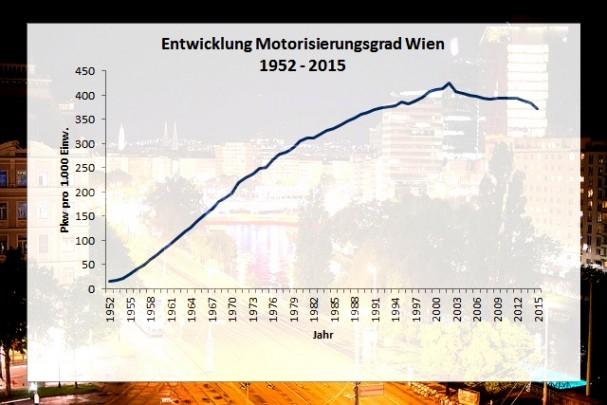 motorisierungsgradwien2015.jpg