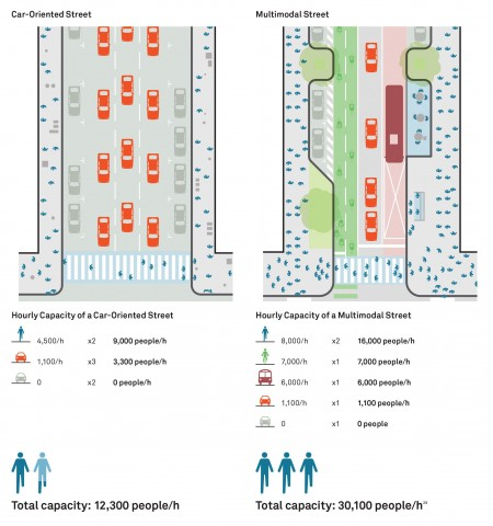multimodal-street-comparison.jpg