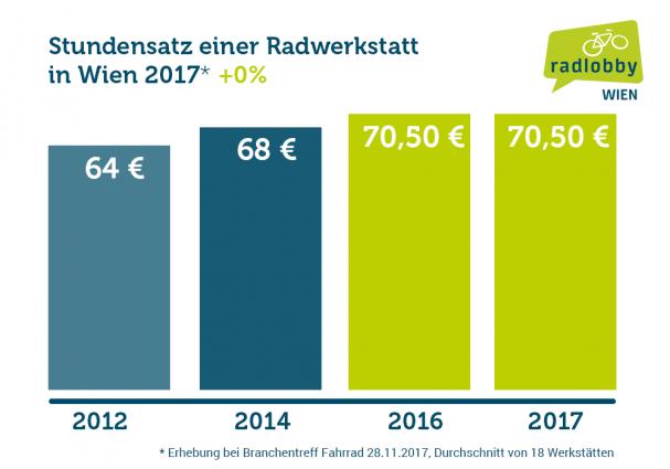 radhandel_wien_statistik_20171812.png