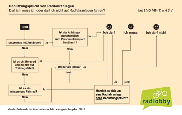 Gemütlich Verdrahtungsplan Für 7 Leiter Anhänger Fotos - Elektrische ...