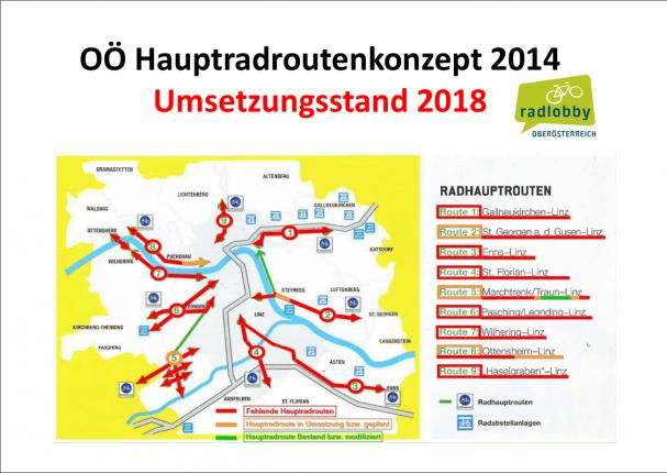 Präsentation Radvernetzungstreffen 2019
