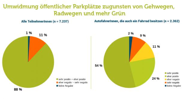 umwidmung_parkplaetze.png