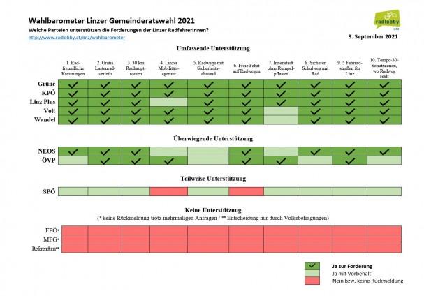 wahlbarometer-linz-zusammenfassung.jpg