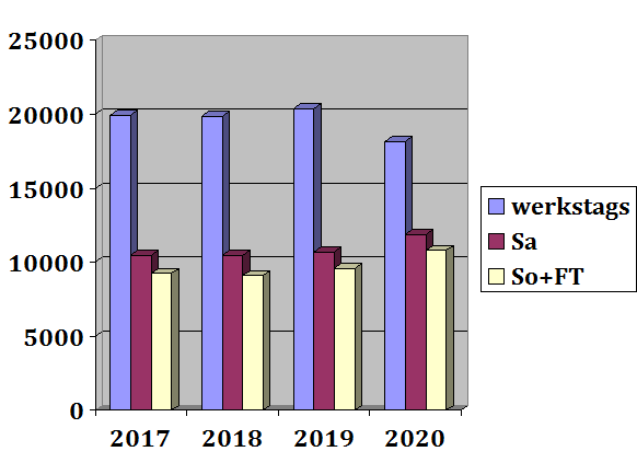 Zähldaten Jahresvergleich - Tagesdurchschnittswerte (kumuliert)